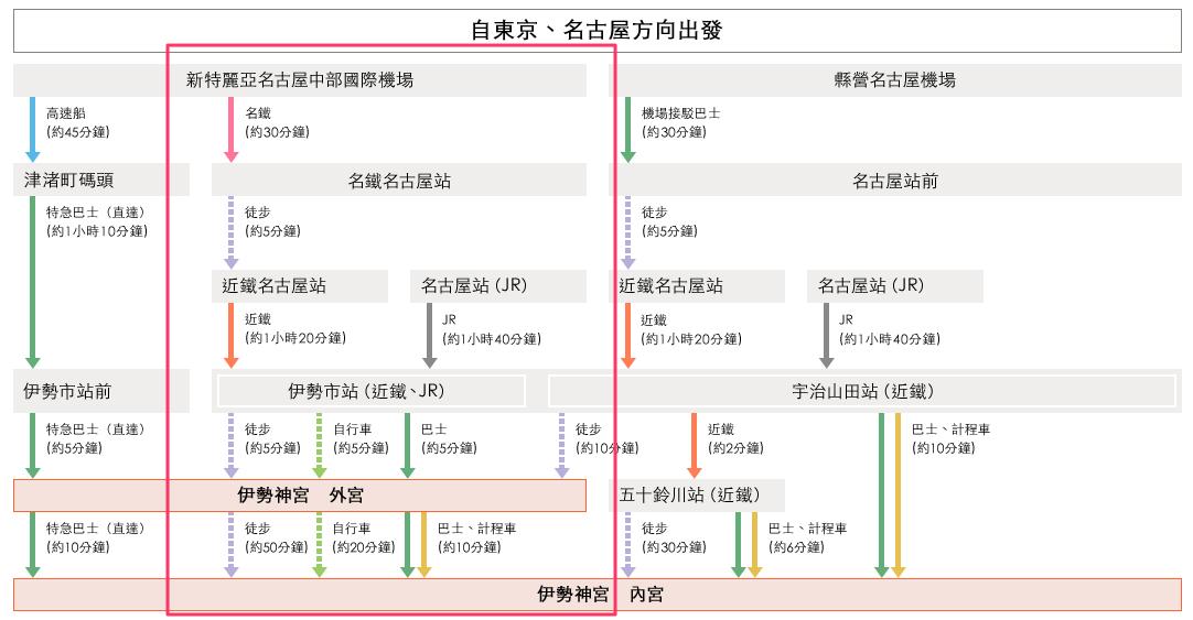【日本三重】伊勢神宮 內宮 》日本人的心之故鄉,一生必訪景點 2